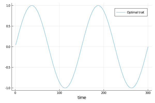 docs/src/assets/tutorials/optimal_trait.png