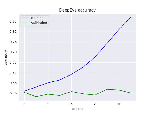 results/deepEye/accuracy_DeepEye.png