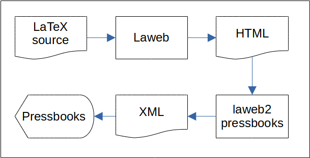 example/images/laweb_workflow.png