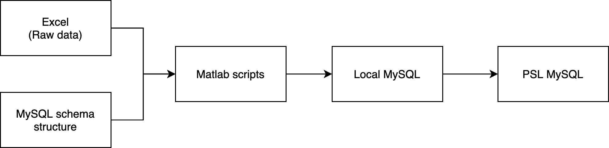docs/source/images/input-DB-workflow.png