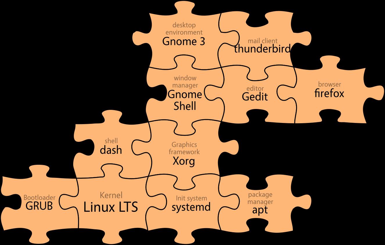 intro_course/img/ubuntu_system_orange.png