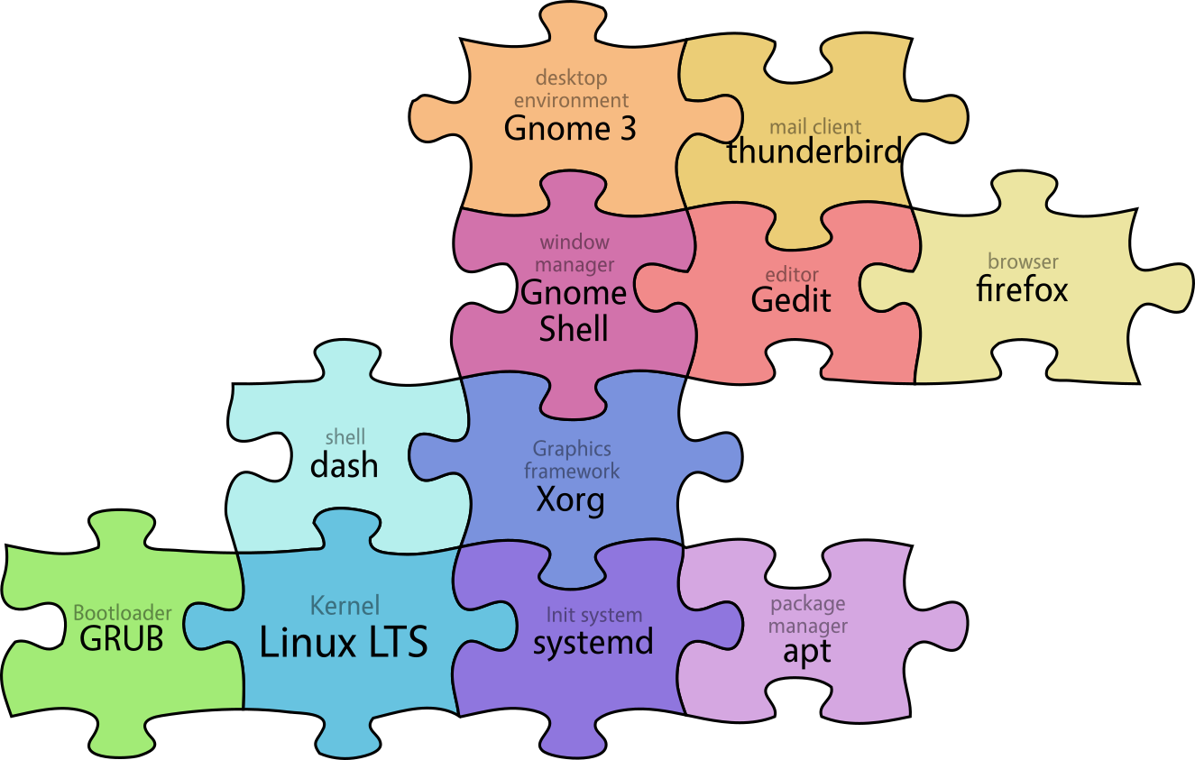 intro_course/img/ubuntu_system.png