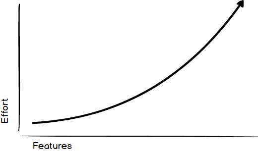 project management/images/effort_increases_exponential.png